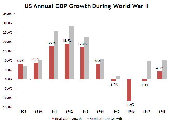 GDP Growth WWII