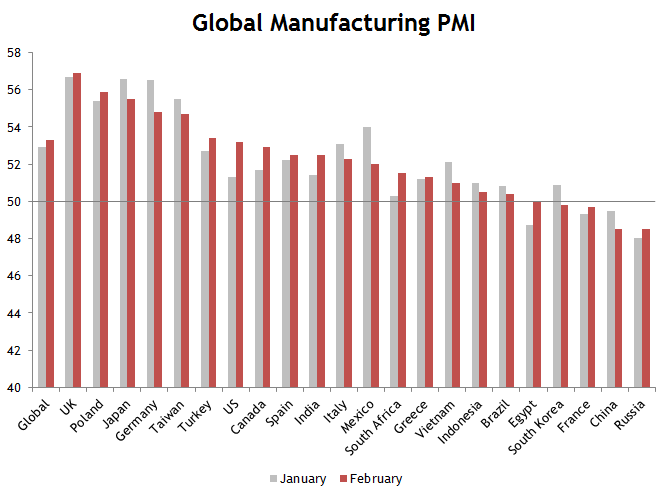 Global PMI Manufacturing Feb 2014