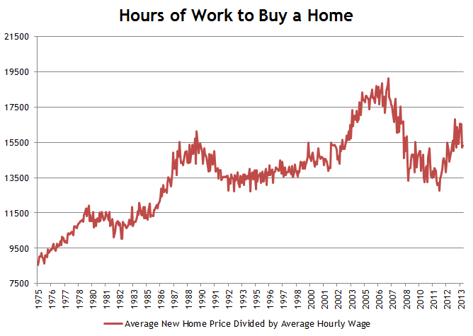 Hours Worked to Buy a New Home