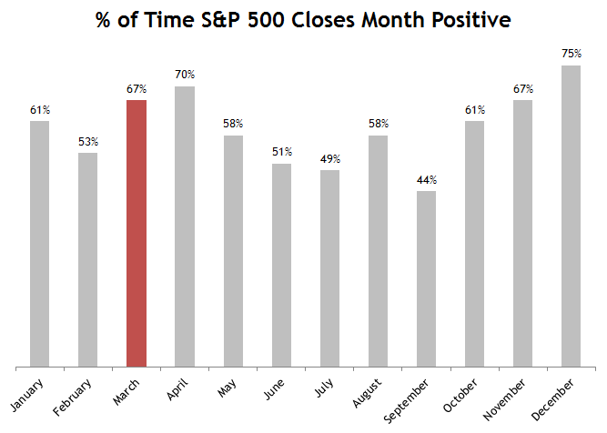 Percent of Time S&P 500 by Month