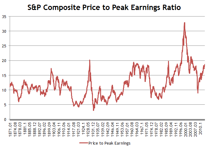 S&P Composite Price to Peak Earnings