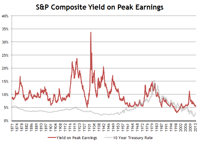 S&P Peak Earnings Yield
