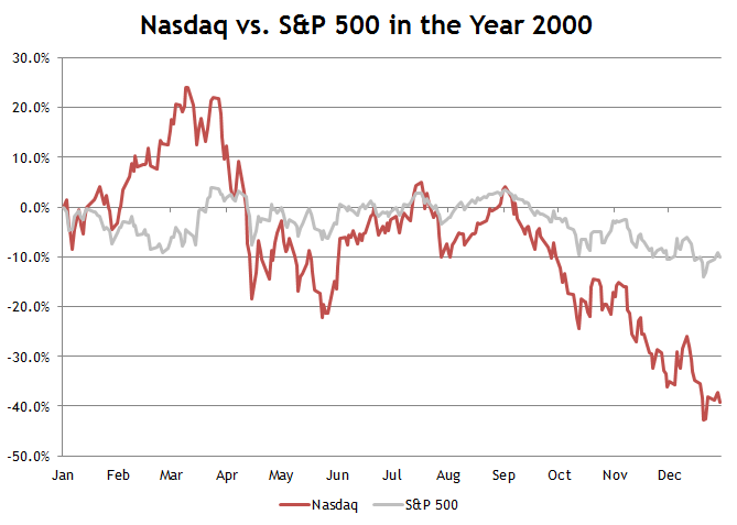 Nasdaq vs. S&P 500 2000