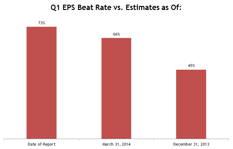 Real Earnings Beat Rate