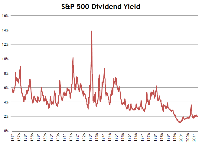S&P 500 Dividend Yield