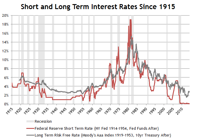 Short and Long Term Interest Rates Since 1915