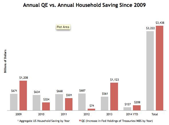 QE vs. Household Savings