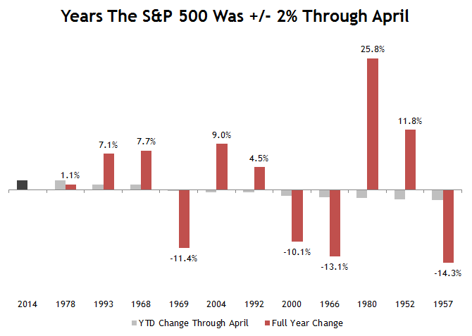 S&P 500 Flat through April
