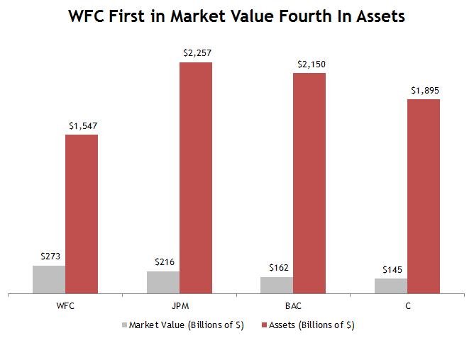 Wells Fargo Assets vs. Peers