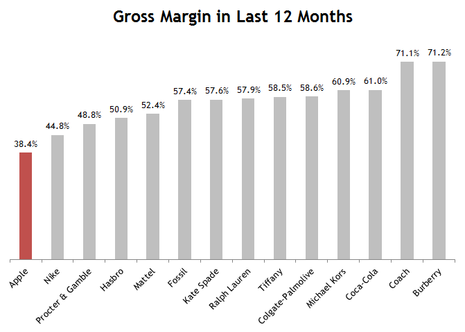 Apple gross margin
