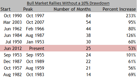 Bull Market Rallies