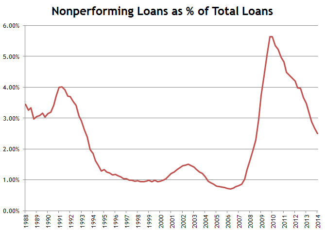 Nonperforming Loans to Total Loans