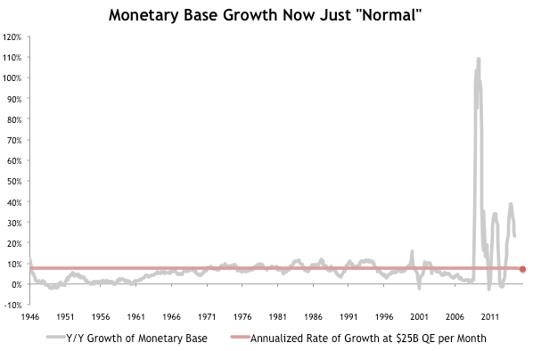 QE Now at Normal Pace