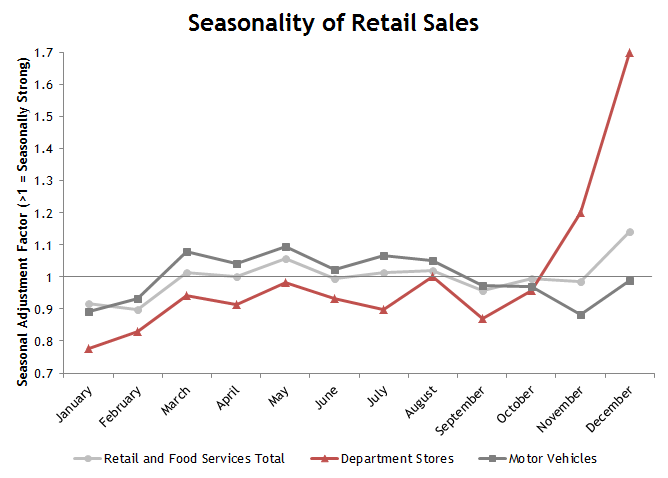 Seasonality of Retail Sales