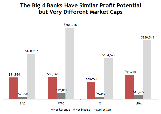 Big 4 Bank Comparison