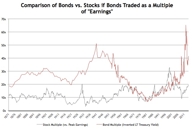Bond Multiples