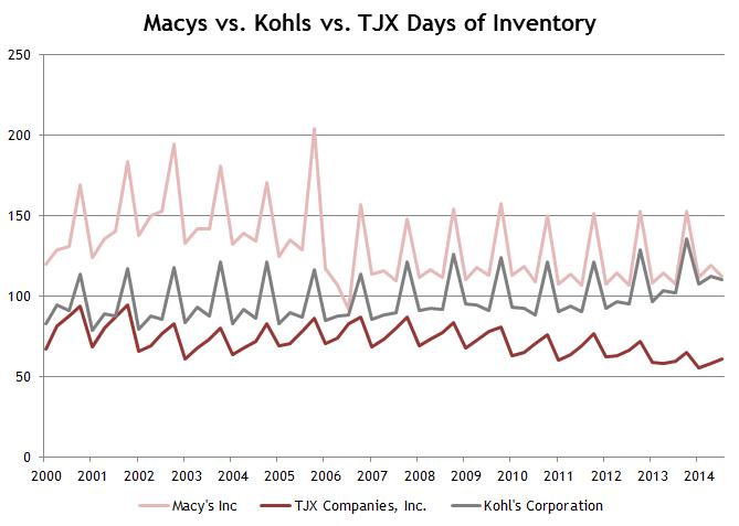 M TJX KSS Inventory
