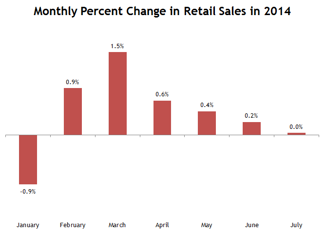 What's Up With Retail?