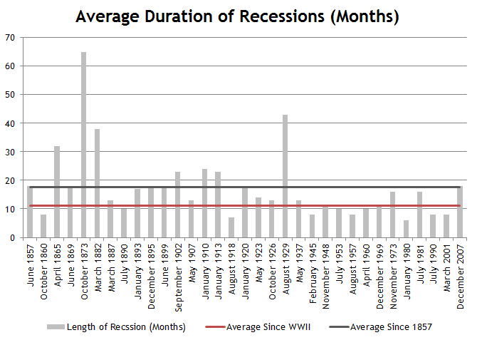 Average Length of Economic Recession