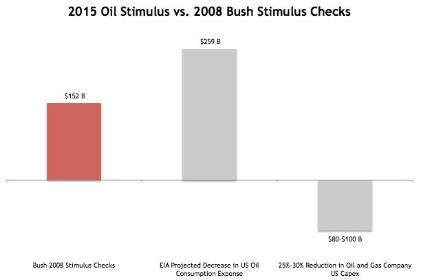 Bush vs. Oil Stimulus