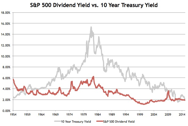 S&P 500 Dividend Yield vs. 10 Year Treasury Yield