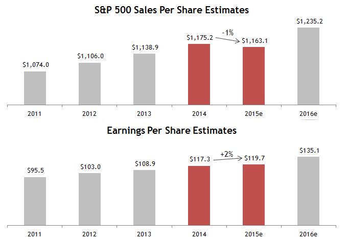 Sales Fall Earnings Rise
