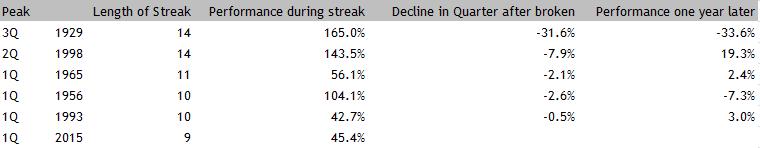 S&P 500 longest quarterly win streaks